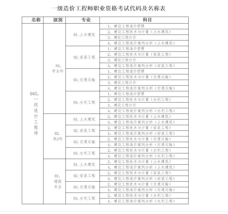 2019年湖北一级造价工程师职业资格考试工作通知阳东遥