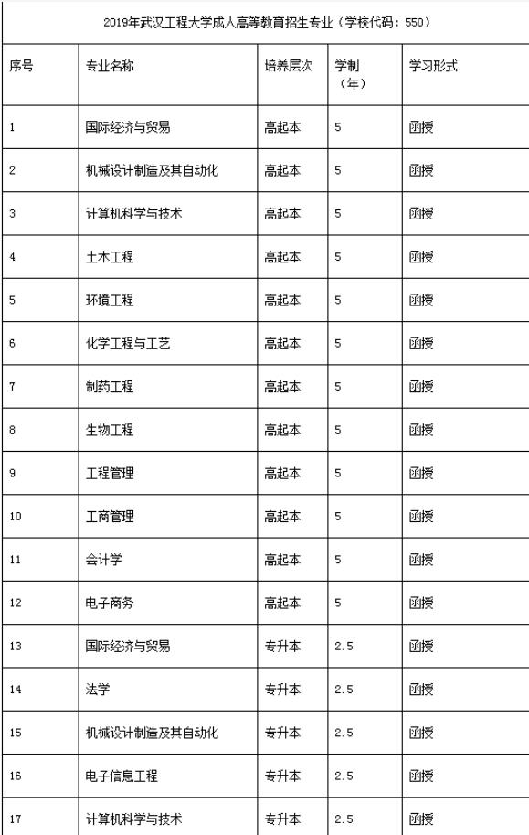 武汉工程大学成人高等教育2020年招生简章湖北成人教育成教学历提升