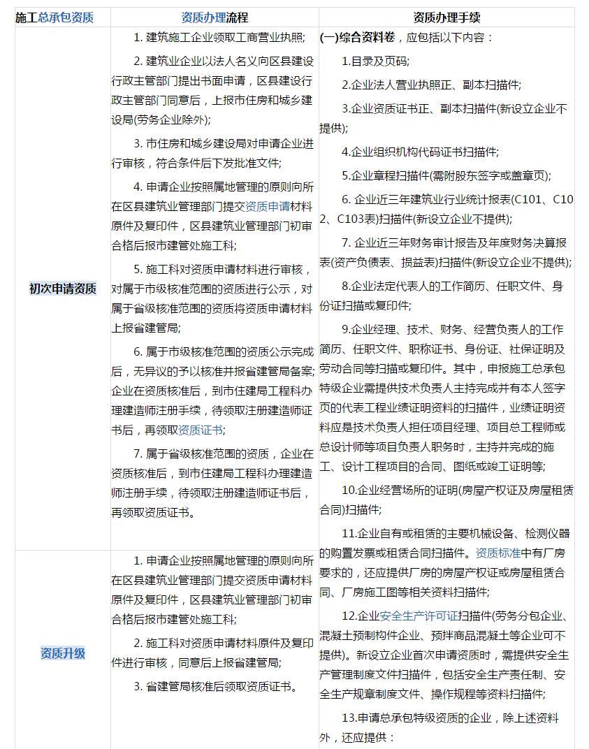 2020年武汉建筑工程施工总承包资质办理流程汇总