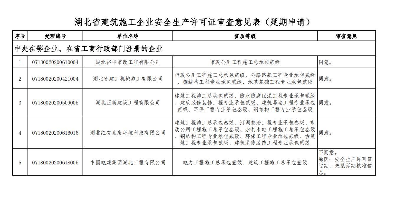 2020年6月建筑施工企业安全生产许可证延期申请审查意见的公示-省住建厅