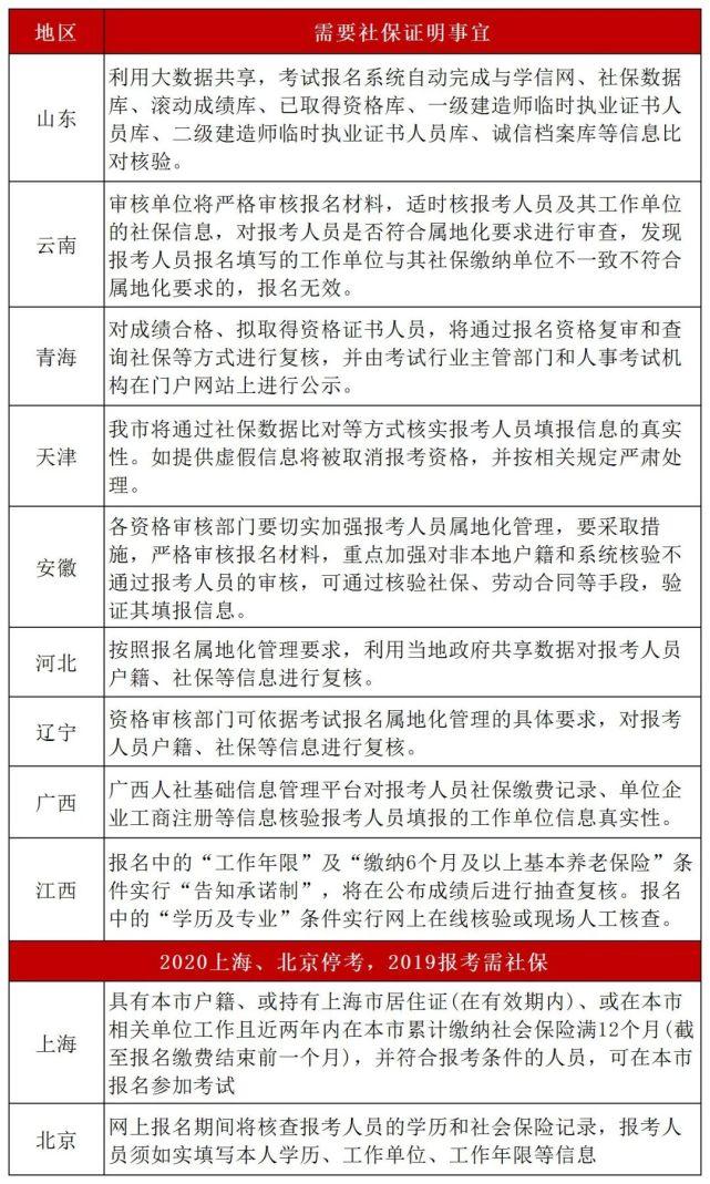 2021年二级建造师考试报名哪些地区需要社保?阳东遥告诉你